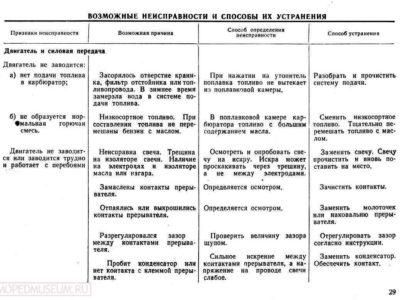 Мопед «Рига-3». Инструкция по уходу и эксплуатации